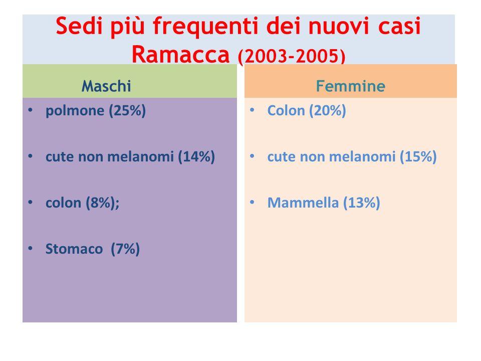 Sedi più frequenti dei nuovi casi Ramacca (2003-2005) Maschi polmone (25%) cute non melanomi (14%) colon (8%); Stomaco (7%) Femmine Colon (20%) cute n