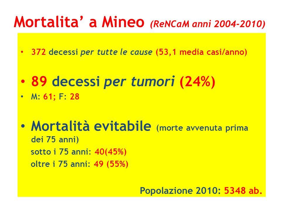 Mortalita a Mineo (ReNCaM anni 2004-2010) 372 decessi per tutte le cause (53,1 media casi/anno) 89 decessi per tumori (24%) M: 61; F: 28 Mortalità evi
