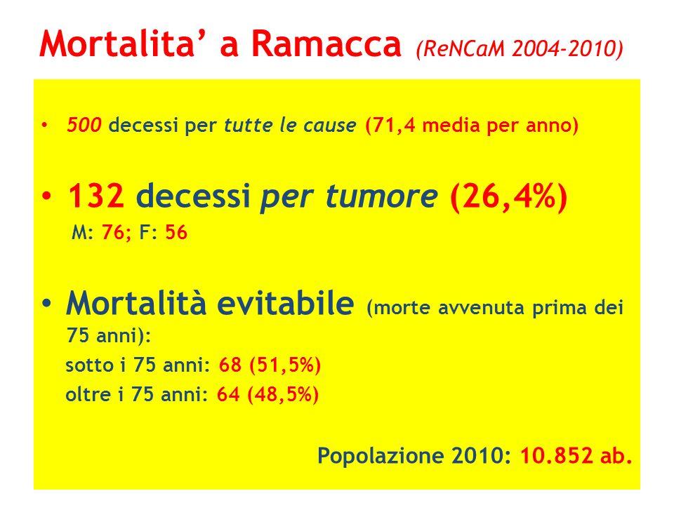 Mortalita a Ramacca (ReNCaM 2004-2010) 500 decessi per tutte le cause (71,4 media per anno) 132 decessi per tumore (26,4%) M: 76; F: 56 Mortalità evit