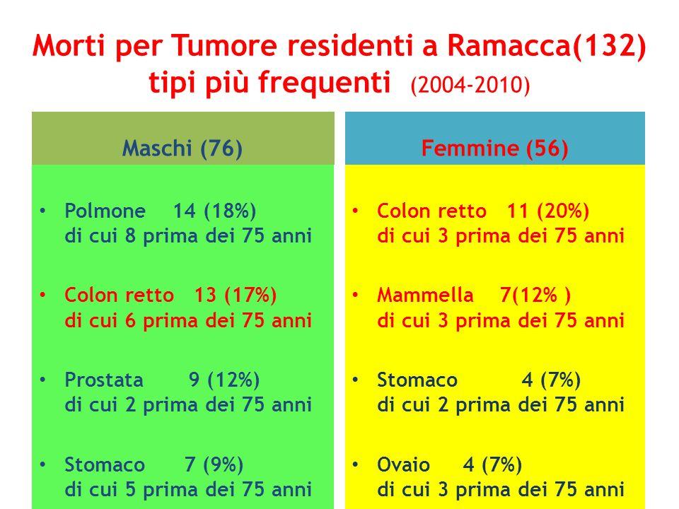 Morti per Tumore residenti a Ramacca(132) tipi più frequenti (2004-2010) Maschi (76) Polmone 14 (18%) di cui 8 prima dei 75 anni Colon retto 13 (17%)
