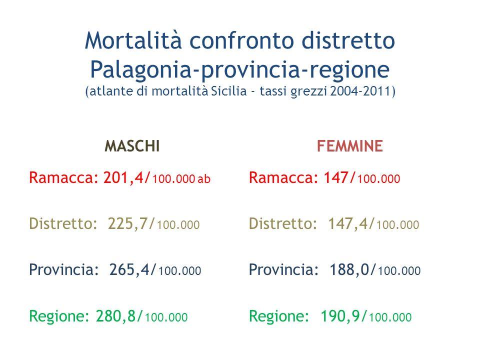 Mortalità confronto distretto Palagonia-provincia-regione (atlante di mortalità Sicilia - tassi grezzi 2004-2011) MASCHI Ramacca: 201,4/ 100.000 ab Di