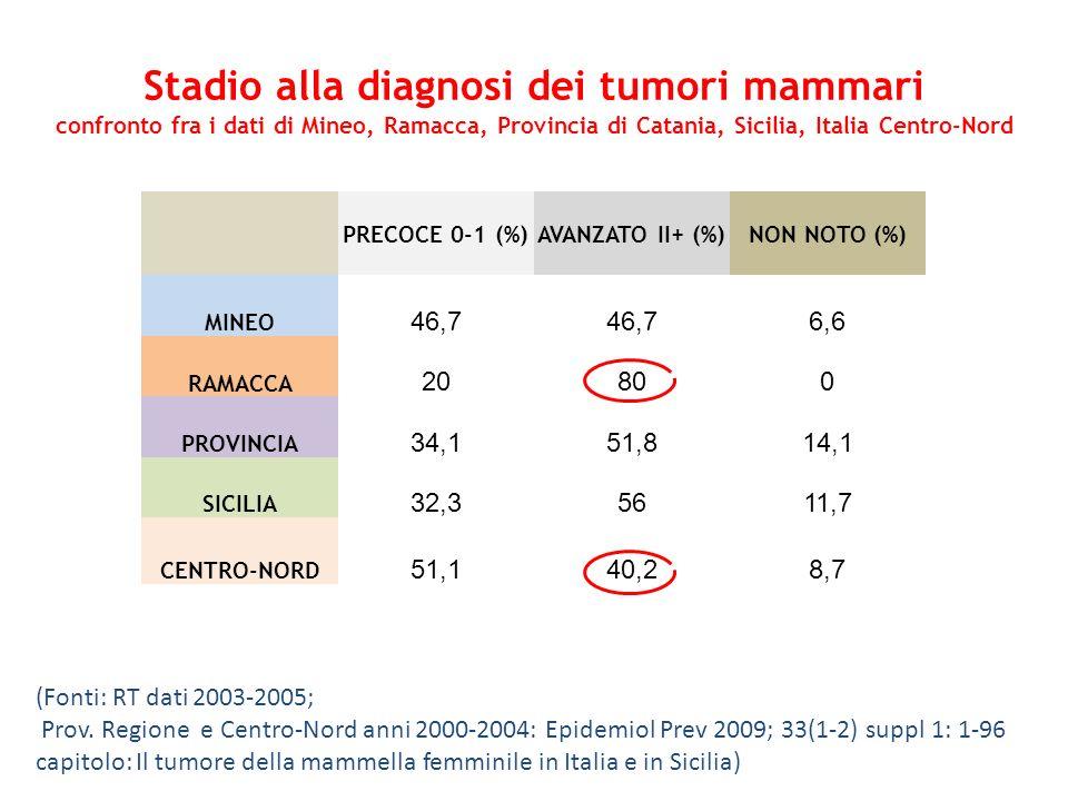 Stadio alla diagnosi dei tumori mammari confronto fra i dati di Mineo, Ramacca, Provincia di Catania, Sicilia, Italia Centro-Nord PRECOCE 0-1 (%)AVANZ