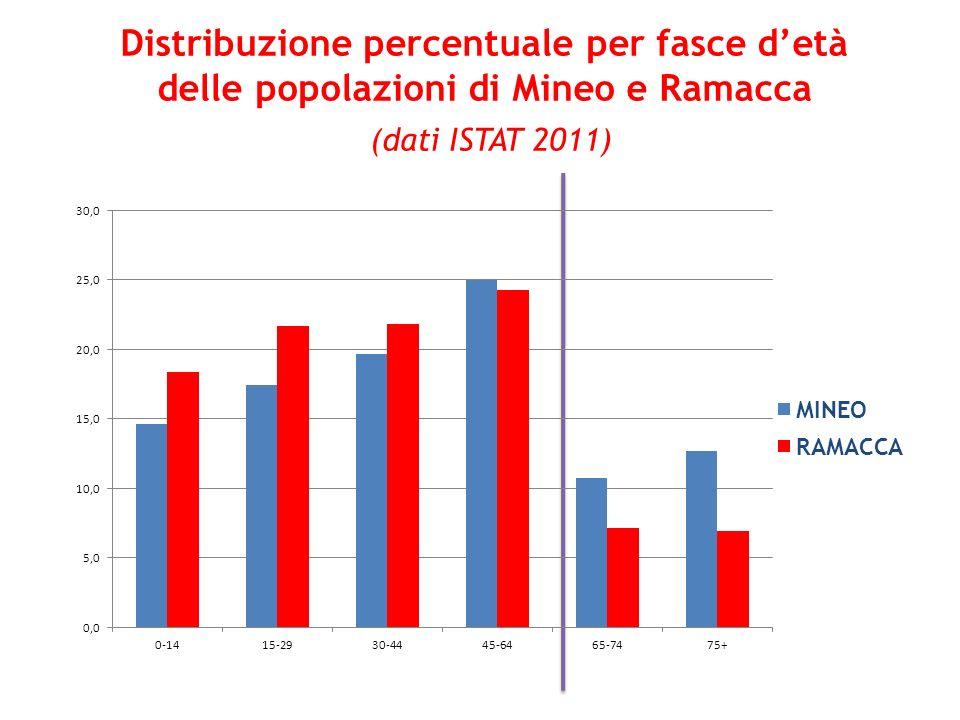Distribuzione percentuale per fasce detà delle popolazioni di Mineo e Ramacca (dati ISTAT 2011)