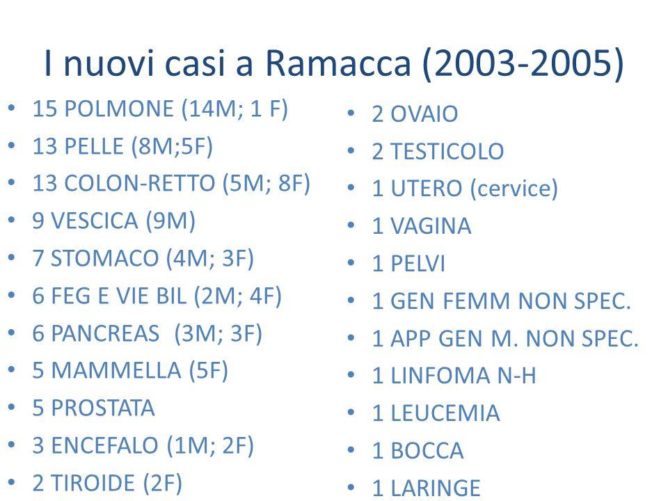 I nuovi casi a Ramacca (2003-2005) 15 POLMONE (14M; 1 F) 13 PELLE (8M;5F) 13 COLON-RETTO (5M; 8F) 9 VESCICA (9M) 7 STOMACO (4M; 3F) 6 FEG E VIE BIL (2