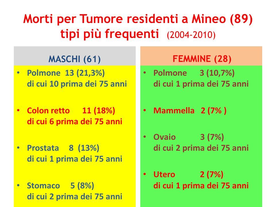 Morti per Tumore residenti a Mineo (89) tipi più frequenti (2004-2010) MASCHI (61) Polmone 13 (21,3%) di cui 10 prima dei 75 anni Colon retto 11 (18%)