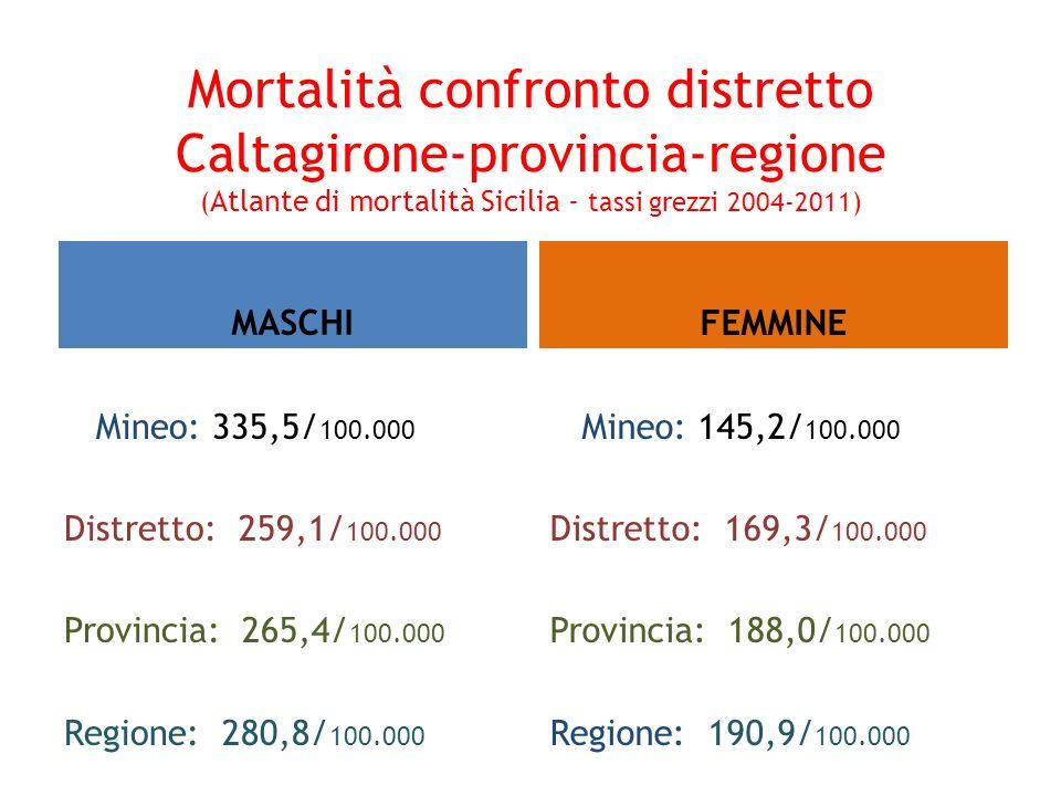 Mortalità confronto distretto Caltagirone-provincia-regione ( Atlante di mortalità Sicilia - tassi grezzi 2004-2011) MASCHI Mineo: 335,5/ 100.000 Dist