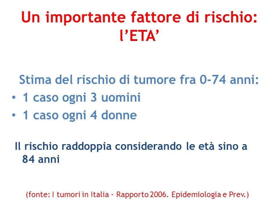 Un importante fattore di rischio: lETA Stima del rischio di tumore fra 0-74 anni: 1 caso ogni 3 uomini 1 caso ogni 4 donne Il rischio raddoppia consid