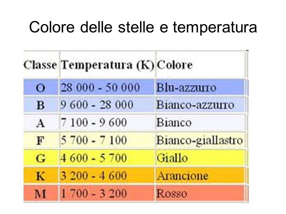 Colore delle stelle e temperatura