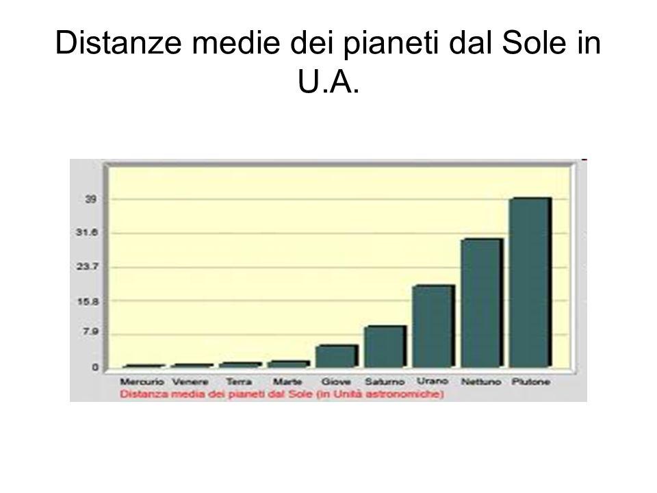 Distanze medie dei pianeti dal Sole in U.A.