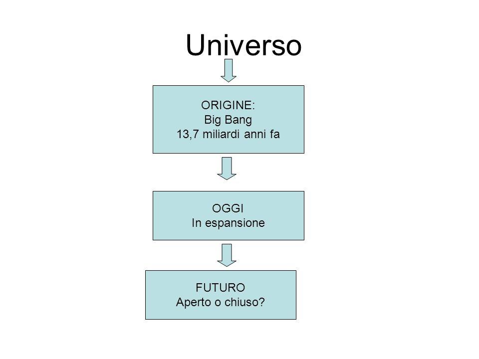 Universo ORIGINE: Big Bang 13,7 miliardi anni fa OGGI In espansione FUTURO Aperto o chiuso?