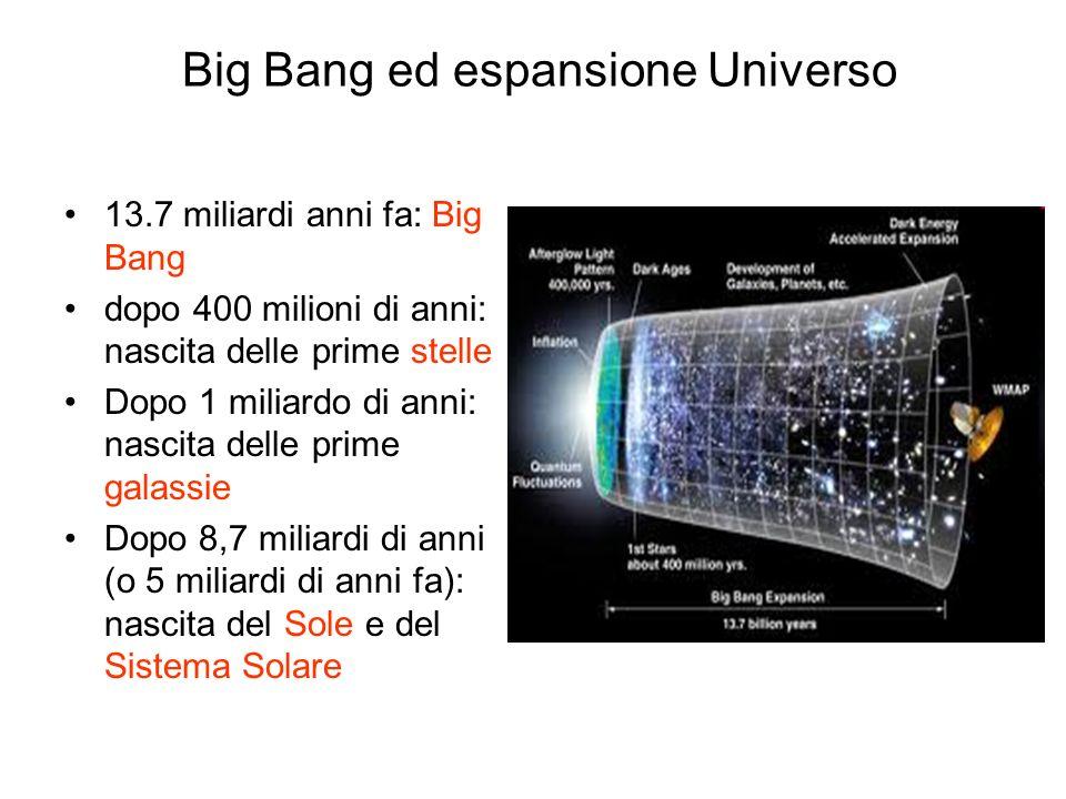 Big Bang ed espansione Universo 13.7 miliardi anni fa: Big Bang dopo 400 milioni di anni: nascita delle prime stelle Dopo 1 miliardo di anni: nascita