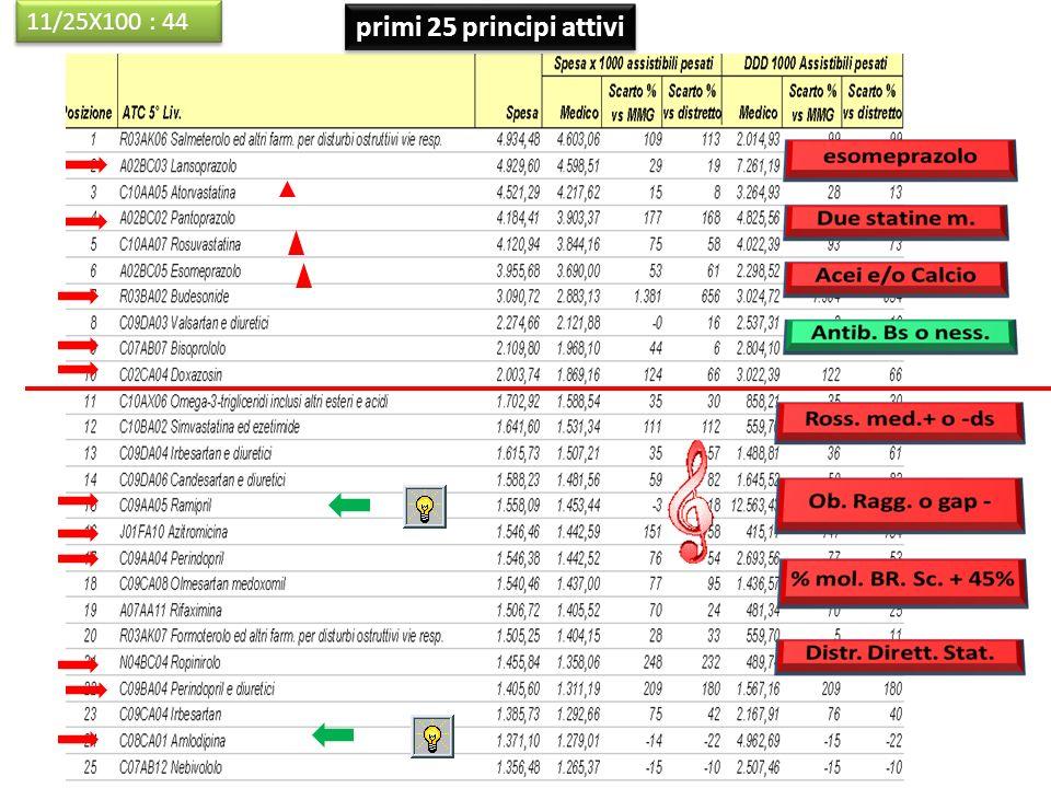 11/25X100 : 44 primi 25 principi attivi