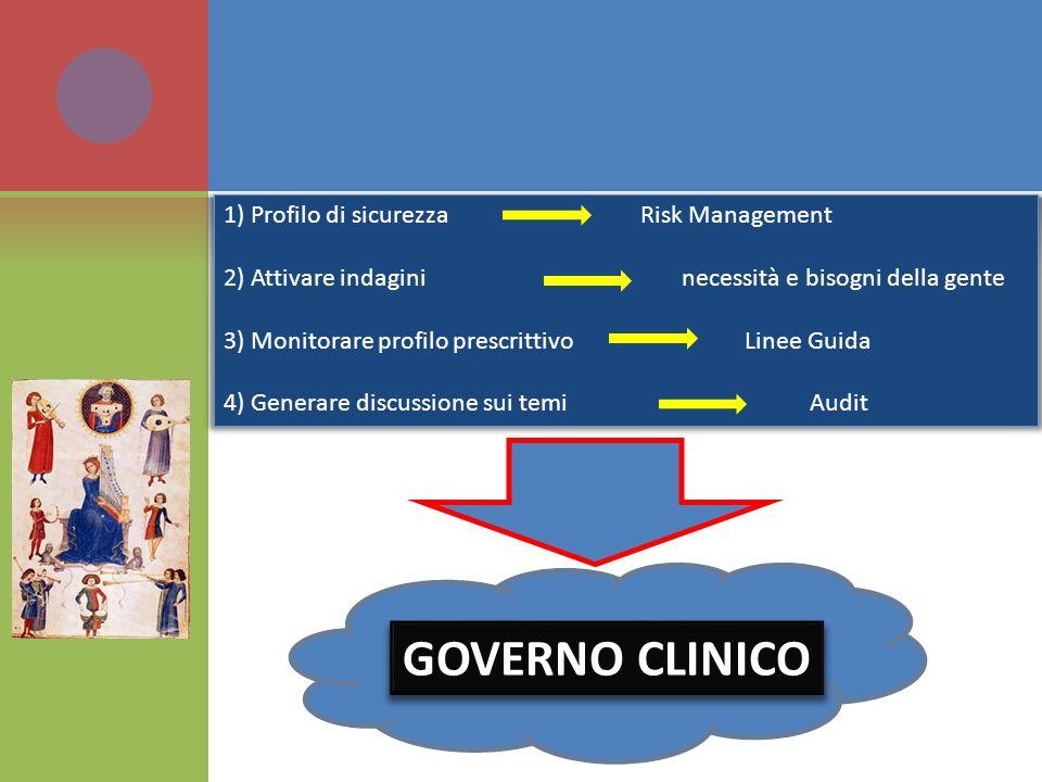 1) Profilo di sicurezzaRisk Management 2) Attivare indagini necessità e bisogni della gente 3) Monitorare profilo prescrittivoLinee Guida 4) Generare