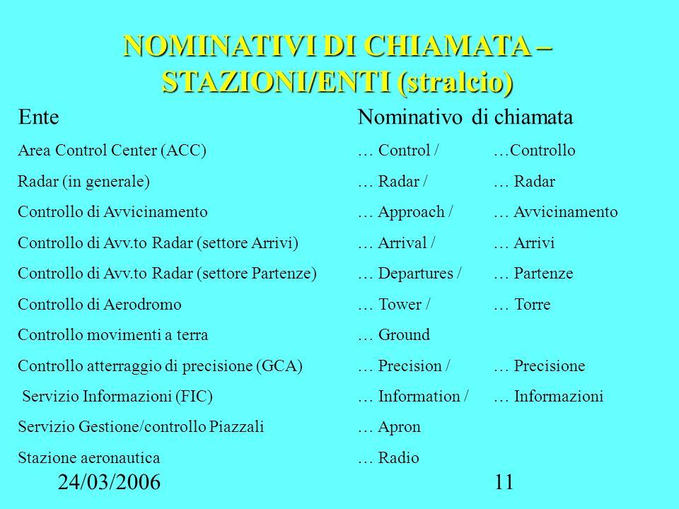 24/03/200611 NOMINATIVI DI CHIAMATA – STAZIONI/ENTI (stralcio) EnteNominativo di chiamata Area Control Center (ACC)… Control /…Controllo Radar (in gen