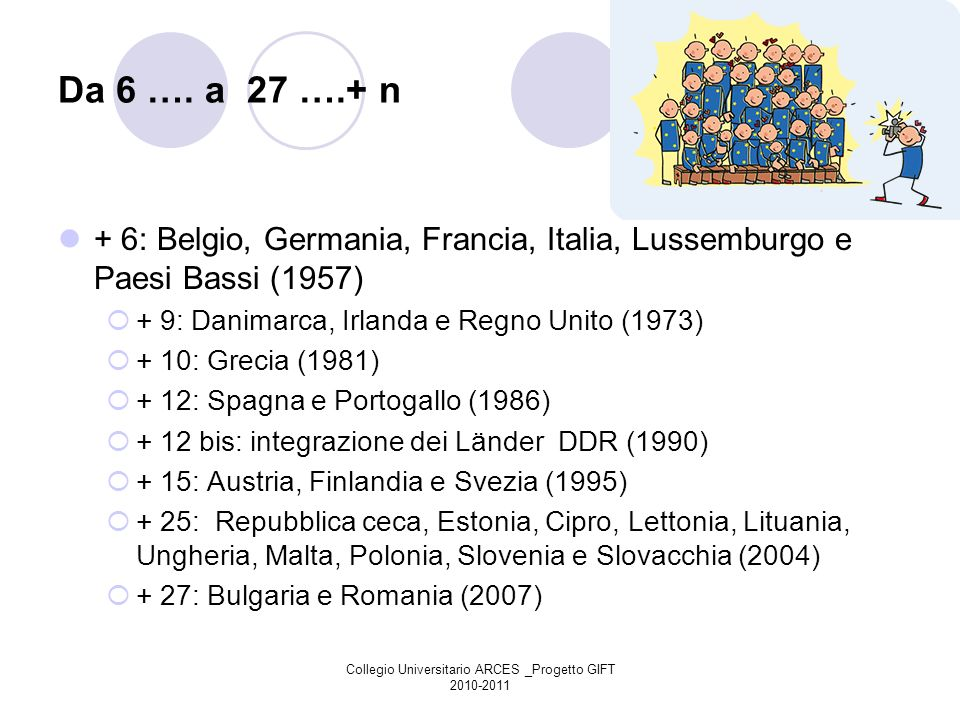 Collegio Universitario ARCES _Progetto GIFT 2010-2011 Da 6 …. a 27 ….+ n + 6: Belgio, Germania, Francia, Italia, Lussemburgo e Paesi Bassi (1957) + 9: