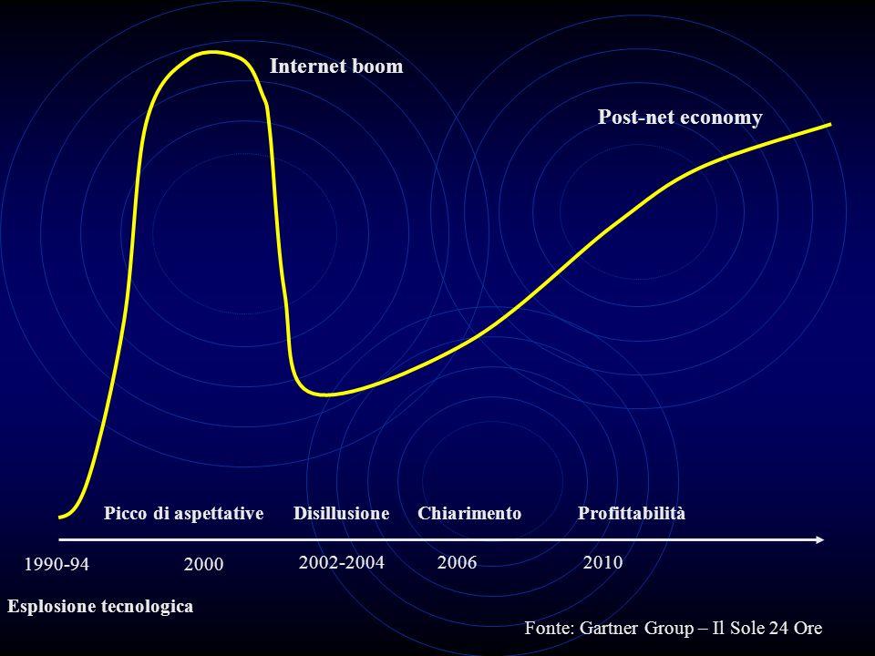 20001990-94 2002-2004 Esplosione tecnologica Picco di aspettativeDisillusioneChiarimentoProfittabilità 20062010 Post-net economy Internet boom Fonte: