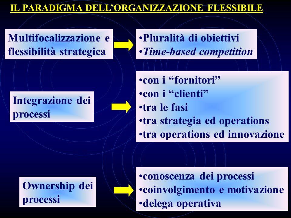 Multifocalizzazione e flessibilità strategica Integrazione dei processi Ownership dei processi Pluralità di obiettivi Time-based competition con i for