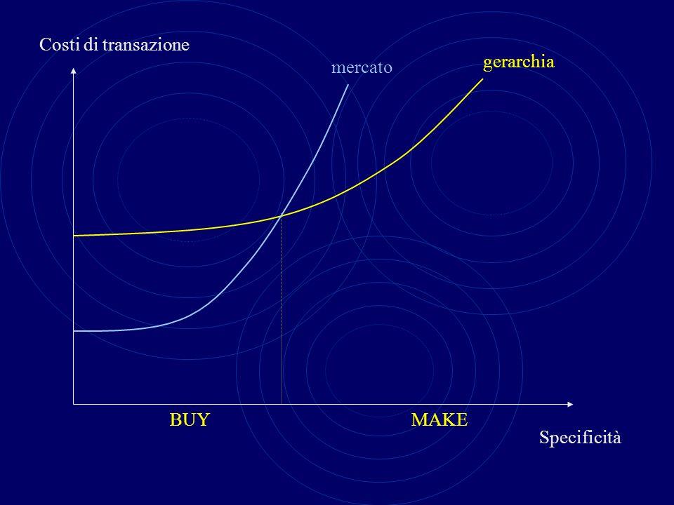 Costi di transazione Specificità mercato gerarchia BUYMAKE