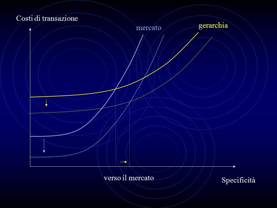 Costi di transazione Specificità mercato gerarchia verso il mercato
