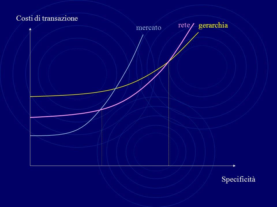Costi di transazione Specificità mercato gerarchia rete