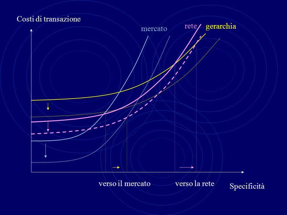 Costi di transazione Specificità mercato gerarchia verso il mercatoverso la rete rete