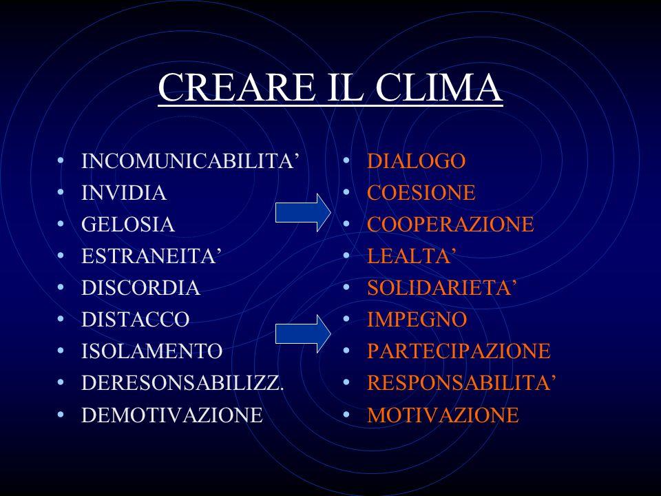 CREARE IL CLIMA INCOMUNICABILITA INVIDIA GELOSIA ESTRANEITA DISCORDIA DISTACCO ISOLAMENTO DERESONSABILIZZ. DEMOTIVAZIONE DIALOGO COESIONE COOPERAZIONE