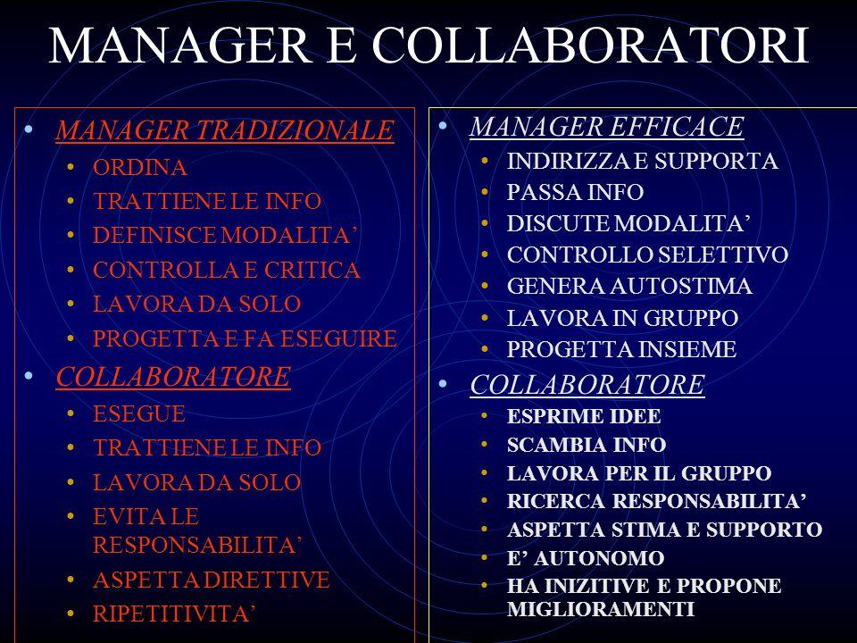 MANAGER E COLLABORATORI MANAGER TRADIZIONALE ORDINA TRATTIENE LE INFO DEFINISCE MODALITA CONTROLLA E CRITICA LAVORA DA SOLO PROGETTA E FA ESEGUIRE COL