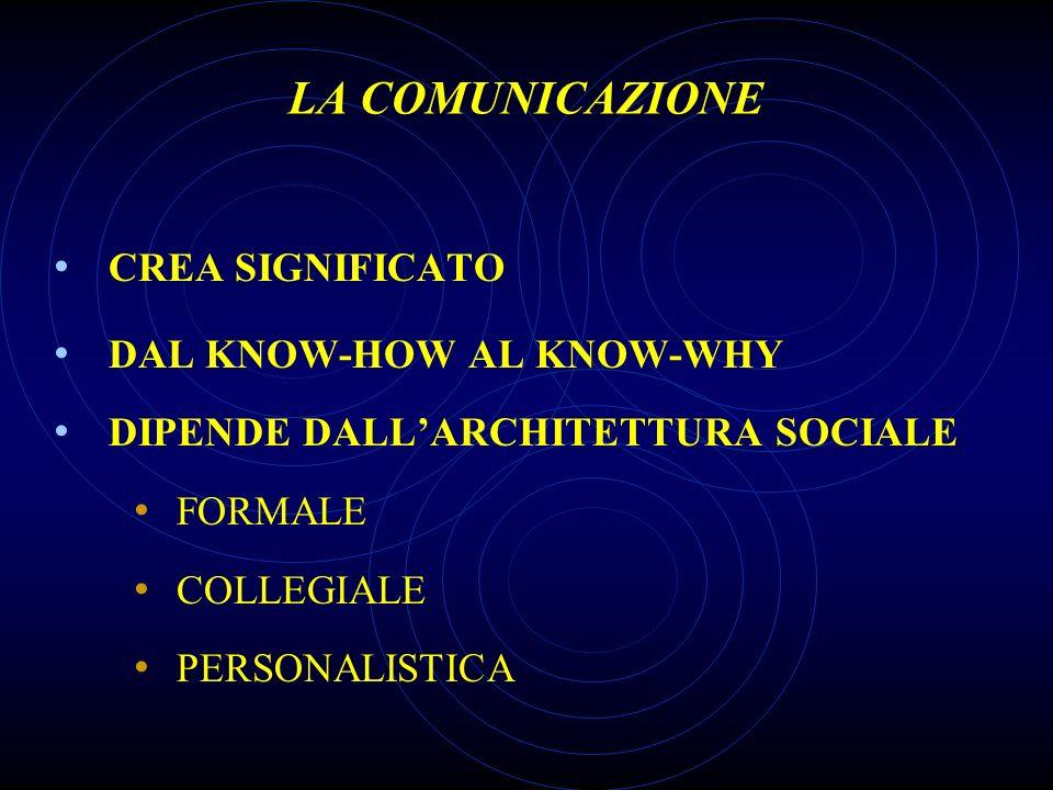 LA COMUNICAZIONE CREA SIGNIFICATO DAL KNOW-HOW AL KNOW-WHY DIPENDE DALLARCHITETTURA SOCIALE FORMALE COLLEGIALE PERSONALISTICA