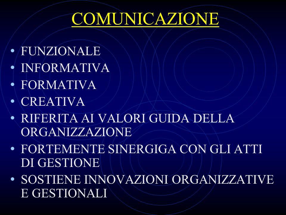 COMUNICAZIONE FUNZIONALE INFORMATIVA FORMATIVA CREATIVA RIFERITA AI VALORI GUIDA DELLA ORGANIZZAZIONE FORTEMENTE SINERGIGA CON GLI ATTI DI GESTIONE SO