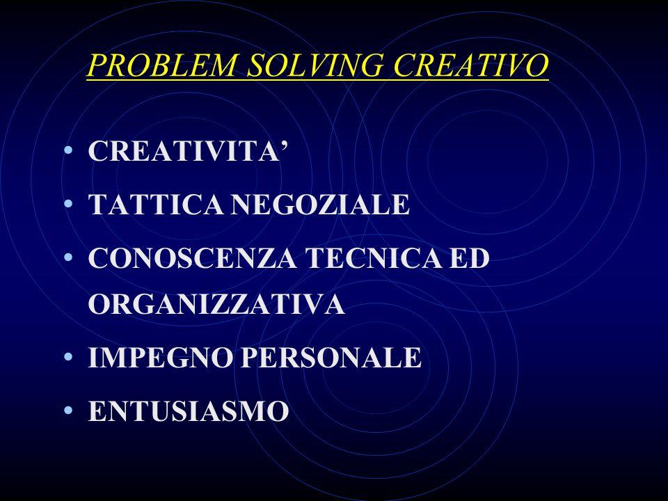 PROBLEM SOLVING CREATIVO CREATIVITA TATTICA NEGOZIALE CONOSCENZA TECNICA ED ORGANIZZATIVA IMPEGNO PERSONALE ENTUSIASMO