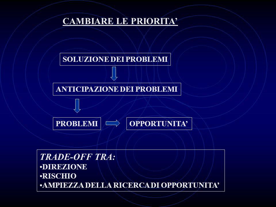 PROBLEMIOPPORTUNITA TRADE-OFF TRA: DIREZIONE RISCHIO AMPIEZZA DELLA RICERCA DI OPPORTUNITA ANTICIPAZIONE DEI PROBLEMI SOLUZIONE DEI PROBLEMI CAMBIARE