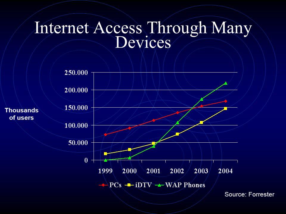 20001990-94 2002-2004 Esplosione tecnologica Picco di aspettativeDisillusioneChiarimentoProfittabilità 20062010 Post-net economy Internet boom Fonte: Gartner Group – Il Sole 24 Ore