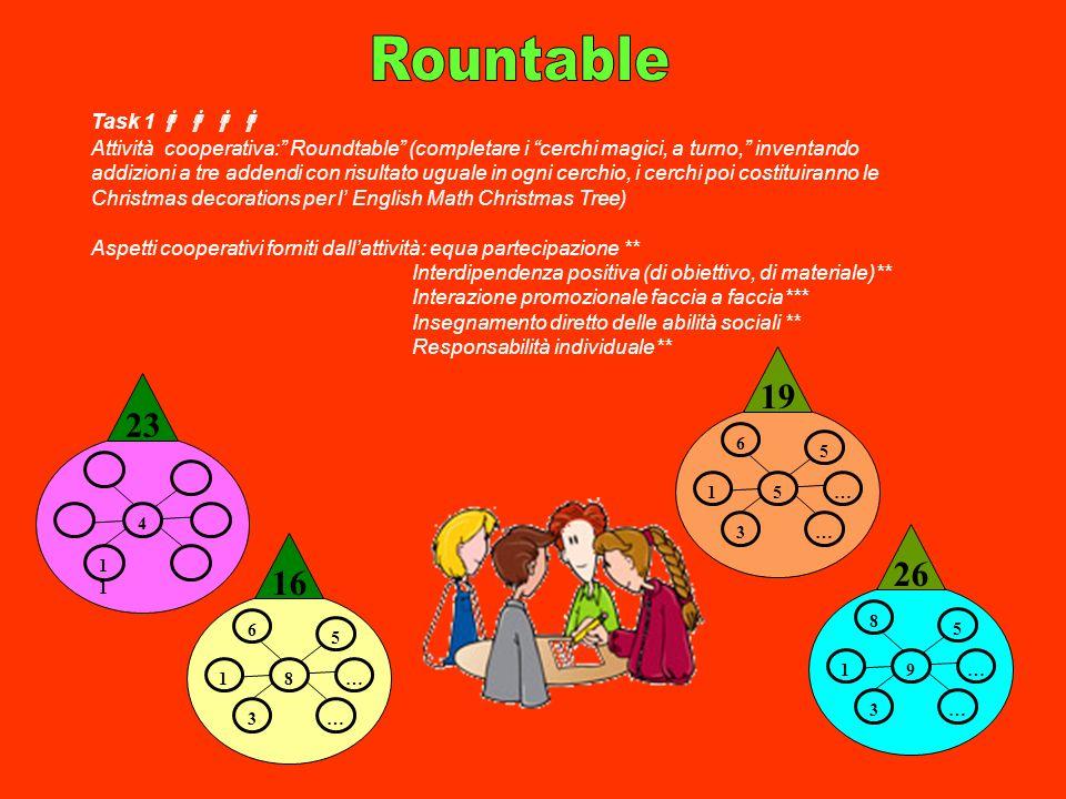 8 3… 5 6 …1 16 4 1 23 5 3… 5 6 …1 19 9 3… 5 8 …1 26 Task 1 Attività cooperativa: Roundtable (completare i cerchi magici, a turno, inventando addizioni