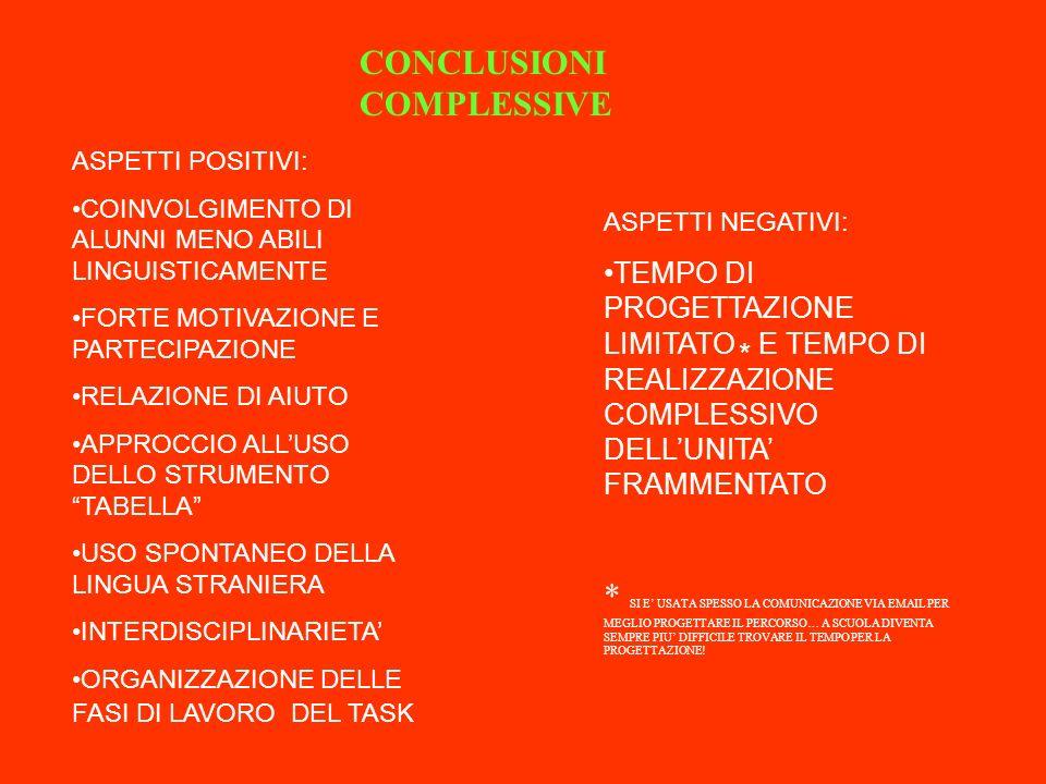 CONCLUSIONI COMPLESSIVE ASPETTI POSITIVI: COINVOLGIMENTO DI ALUNNI MENO ABILI LINGUISTICAMENTE FORTE MOTIVAZIONE E PARTECIPAZIONE RELAZIONE DI AIUTO A
