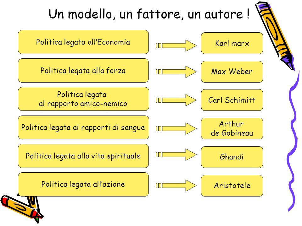 Un modello, un fattore, un autore ! Politica legata allEconomia Politica legata alla forza Politica legata ai rapporti di sangue Politica legata alla