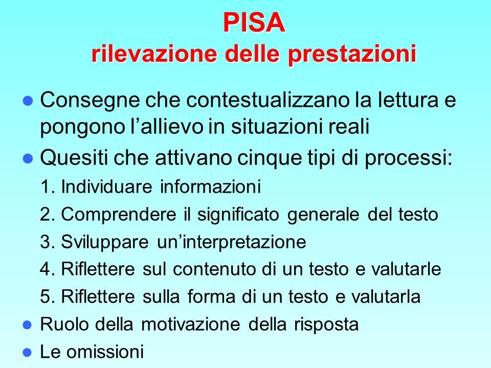 PISA: Il percorso CONTESTI E SCOPI TESTI TESTI PROCESS PROCESSI stimolati dai quesiti OSSERVARE Processi usati come indicatori di competenza per OSSERVARE le prestazioni linguistiche