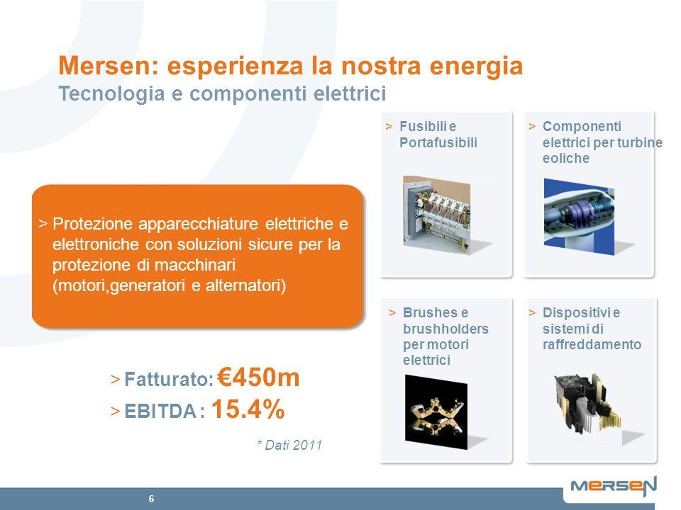 7 Prodotti Prodotti e soluzioni per alte temperature Impianti e processi anticorrosione Soluzioni elettriche per motori e generatori Sicurezza e affidabilità per lenergia elettrica