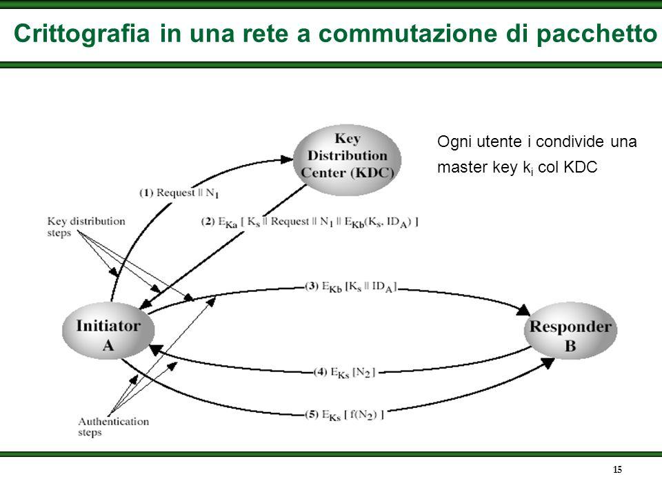 14 Gerarchia delle chiavi Data Chiavi di sessione Chiavi master Protezione crittografica Protezione crittografica Protezione Non crittografica