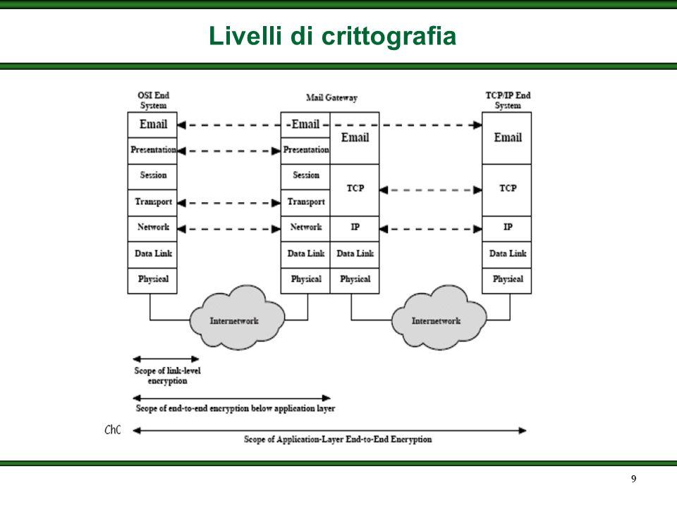 9 Livelli di crittografia