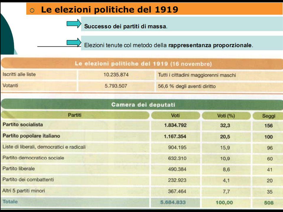Le elezioni del 19* Nel 19 si tengono anche le prime elezioni del dopoguerra Viene adottato il sistema proporzionale Grosso successo dei Popolari (100