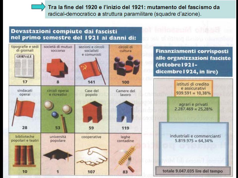 Il movimento fascista Autunno 1920: nascono le squadre dazione fasciste (lesquadracce) Operano nelle campagne del Nord Italia Sono finanziate dai prop