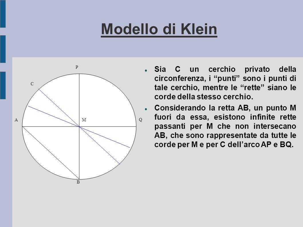 Modello di Klein Sia C un cerchio privato della circonferenza, i punti sono i punti di tale cerchio, mentre le rette siano le corde della stesso cerch