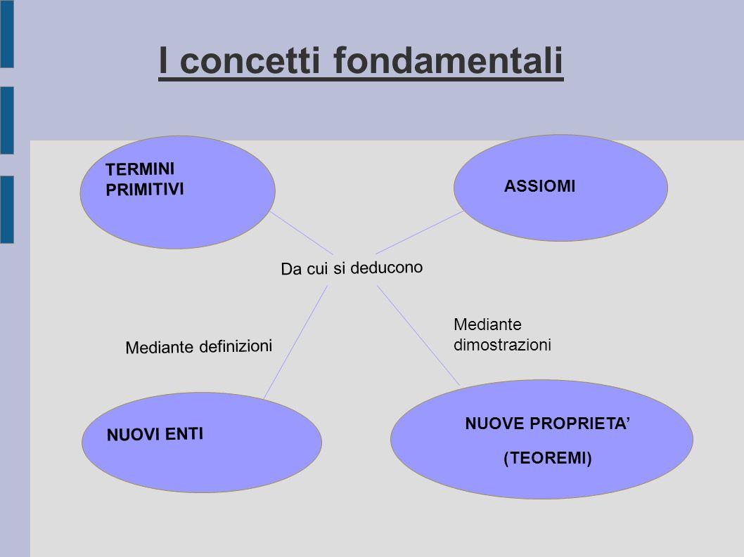 I concetti fondamentali TERMINI PRIMITIVI ASSIOMI NUOVI ENTI NUOVE PROPRIETA (TEOREMI) Da cui si deducono Mediante definizioni Mediante dimostrazioni