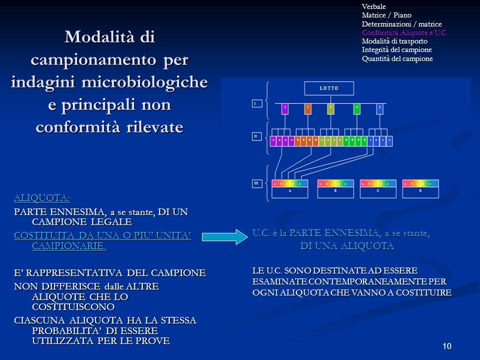 10 Modalità di campionamento per indagini microbiologiche e principali non conformità rilevate ALIQUOTA: PARTE ENNESIMA, a se stante, DI UN CAMPIONE L