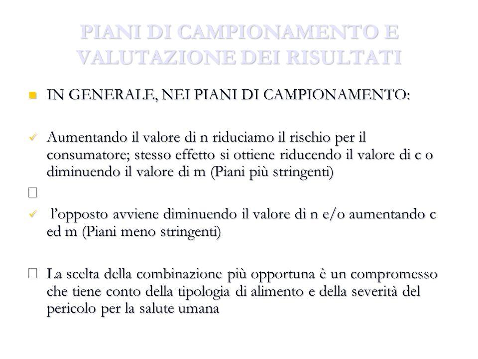PIANI DI CAMPIONAMENTO E VALUTAZIONE DEI RISULTATI IN GENERALE, NEI PIANI DI CAMPIONAMENTO: IN GENERALE, NEI PIANI DI CAMPIONAMENTO: Aumentando il val
