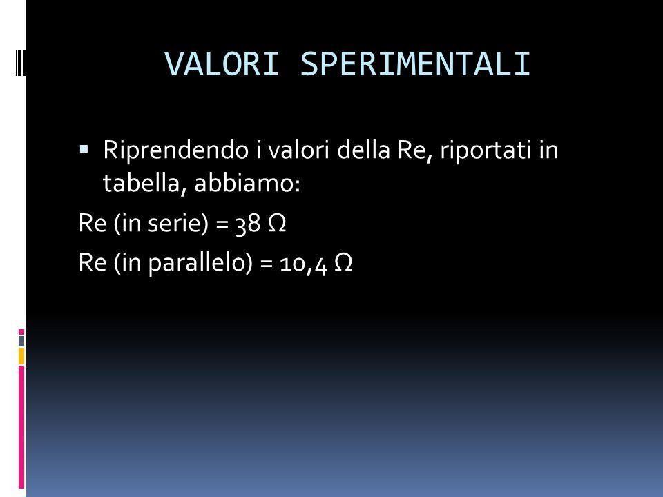 VALORI SPERIMENTALI Riprendendo i valori della Re, riportati in tabella, abbiamo: Re (in serie) = 38 Re (in parallelo) = 10,4