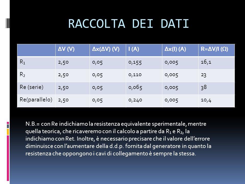 RACCOLTA DEI DATI ΔV (V)Δx(ΔV) (V)I (A)Δx(I) (A)R=ΔV/I (Ω) R2,500,050,1550,00516,1 R2,500,050,1100,00523 Re (serie)2,500,050,0650,00538 Re(parallelo)2