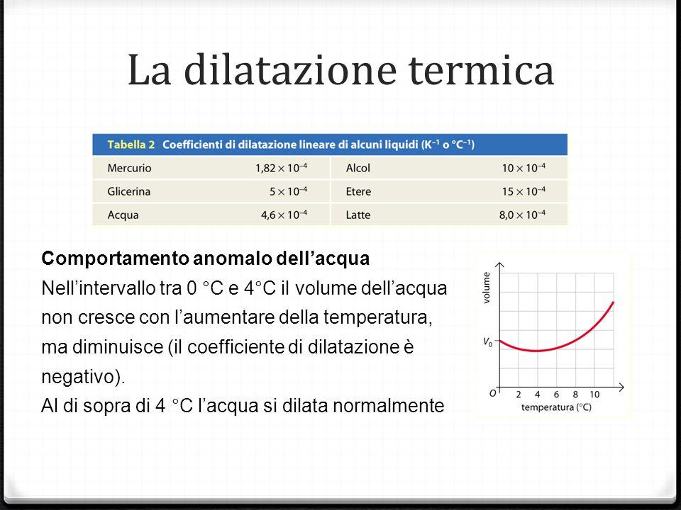 La dilatazione termica Comportamento anomalo dellacqua Nellintervallo tra 0 °C e 4°C il volume dellacqua non cresce con laumentare della temperatura,