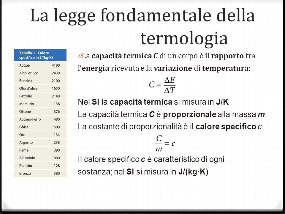 La legge fondamentale della termologia 0 La capacità termica C di un corpo è il rapporto tra lenergia ricevuta e la variazione di temperatura: Nel SI