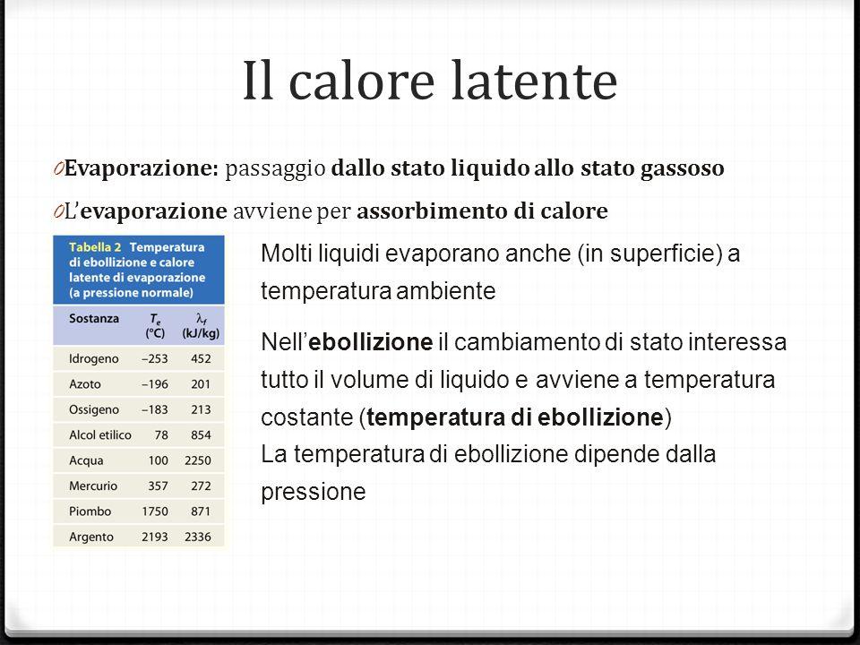 Il calore latente 0 Evaporazione: passaggio dallo stato liquido allo stato gassoso 0 Levaporazione avviene per assorbimento di calore Molti liquidi ev
